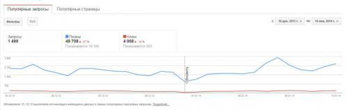 google-webmaster-zaprosy.jpg