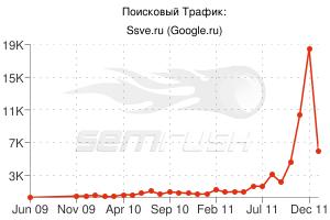 graphs-ssve.ru.png