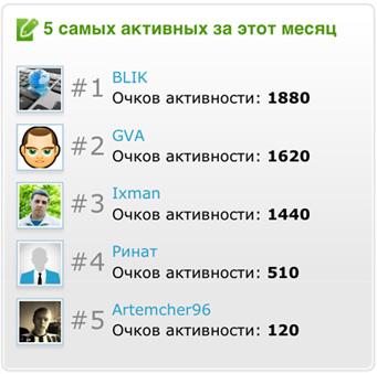 top-aktivnyh-za-fevral-2014.jpg