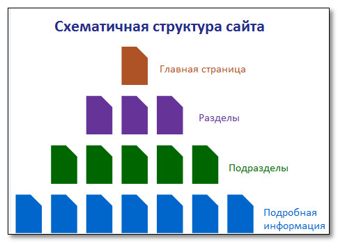 struktura sajta.jpg